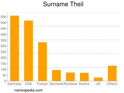 Surname Theil