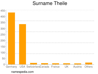 Surname Theile