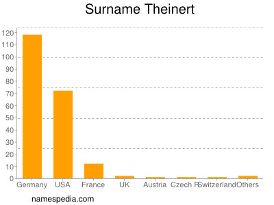 Surname Theinert