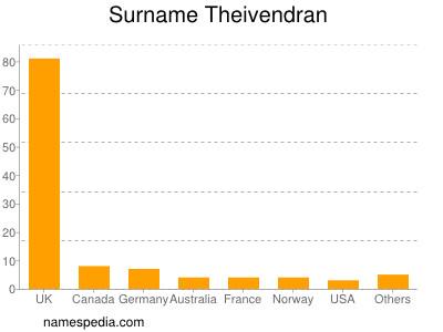 Surname Theivendran
