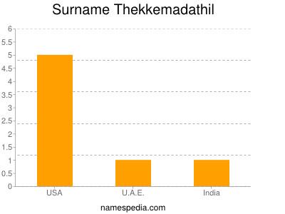 Surname Thekkemadathil