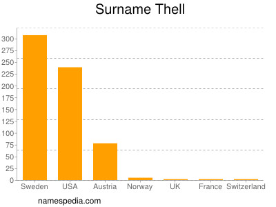 Surname Thell