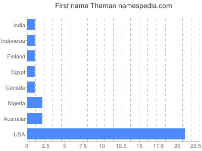 Given name Theman