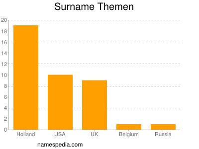 Surname Themen