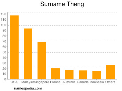 Surname Theng