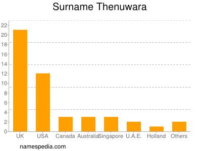 Surname Thenuwara