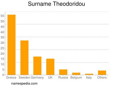 Surname Theodoridou