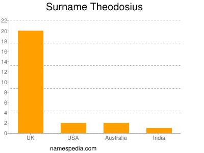 Surname Theodosius