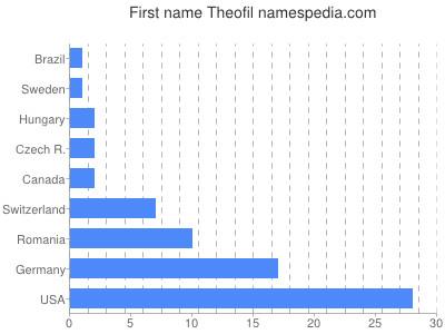 Given name Theofil