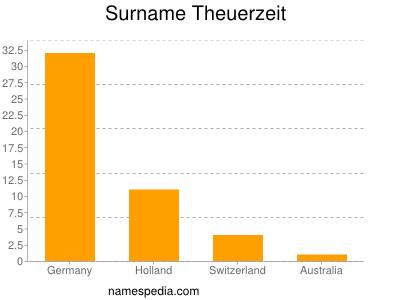 Surname Theuerzeit