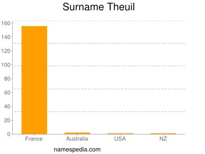 Surname Theuil