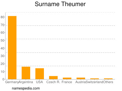 Surname Theumer