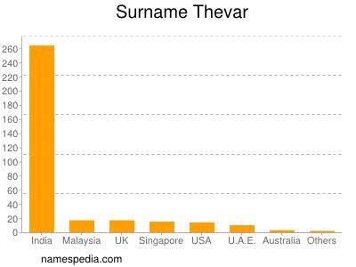 Surname Thevar
