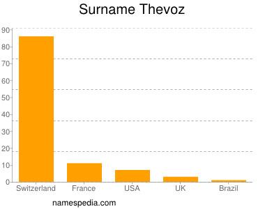 Surname Thevoz