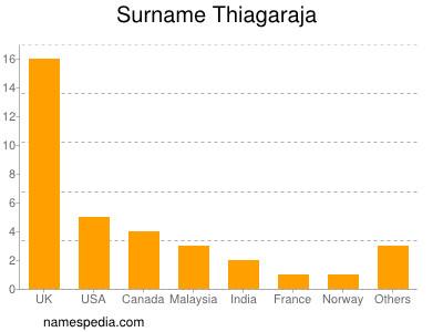 Surname Thiagaraja