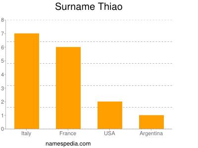Surname Thiao