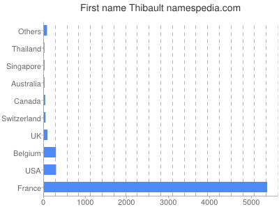 Given name Thibault