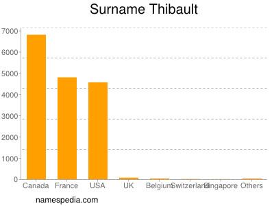 Surname Thibault