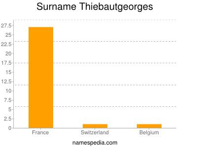 Surname Thiebautgeorges