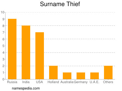Surname Thief