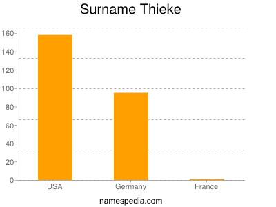 Surname Thieke