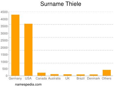 Surname Thiele
