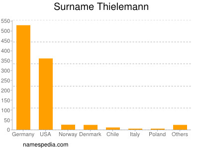 Surname Thielemann