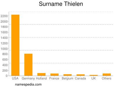 Surname Thielen