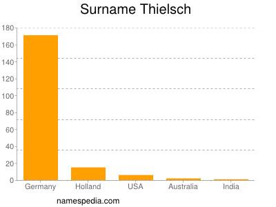Surname Thielsch