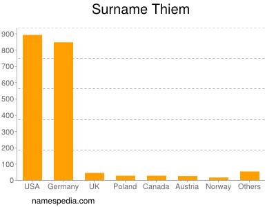 Surname Thiem