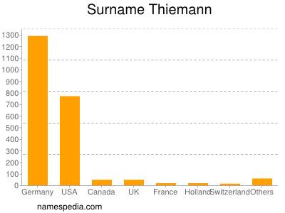 Surname Thiemann