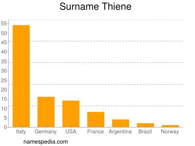 Surname Thiene