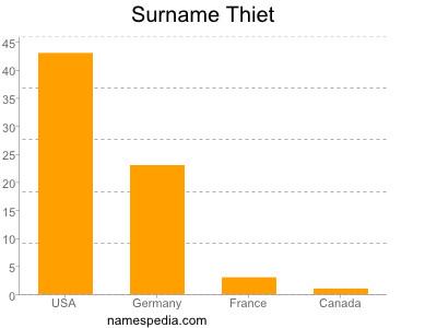 Surname Thiet