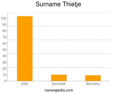 nom Thietje