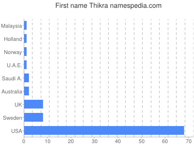 Given name Thikra