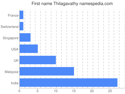 Given name Thilagavathy