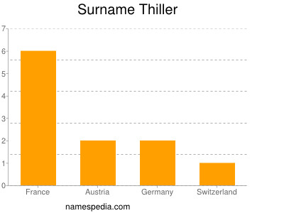 Surname Thiller