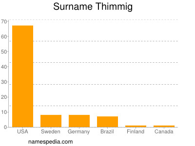 Surname Thimmig