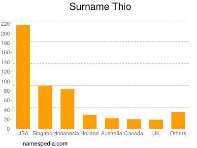 Thio - Names Encyclopedia