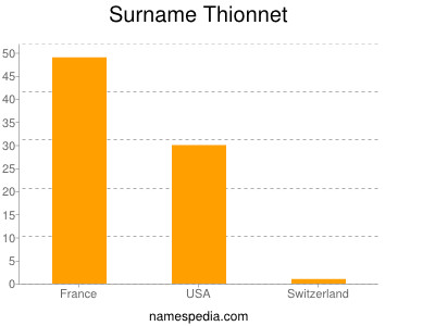 nom Thionnet