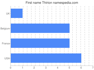 Given name Thirion
