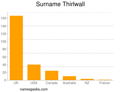 Surname Thirlwall