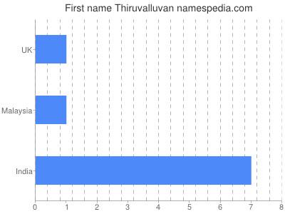 Given name Thiruvalluvan