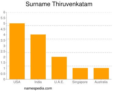 Surname Thiruvenkatam