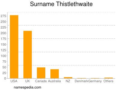 Surname Thistlethwaite