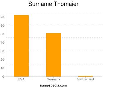Surname Thomaier