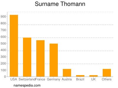 Surname Thomann