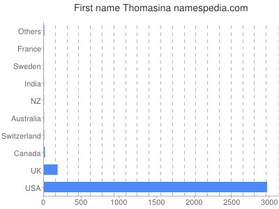 Given name Thomasina