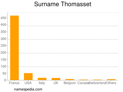 Surname Thomasset