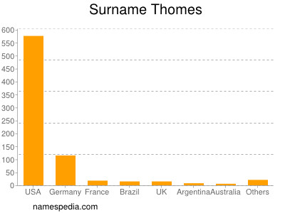 Surname Thomes